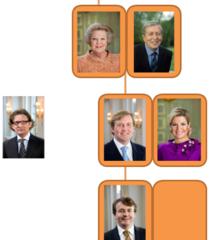koninklijkhuis-stamboom